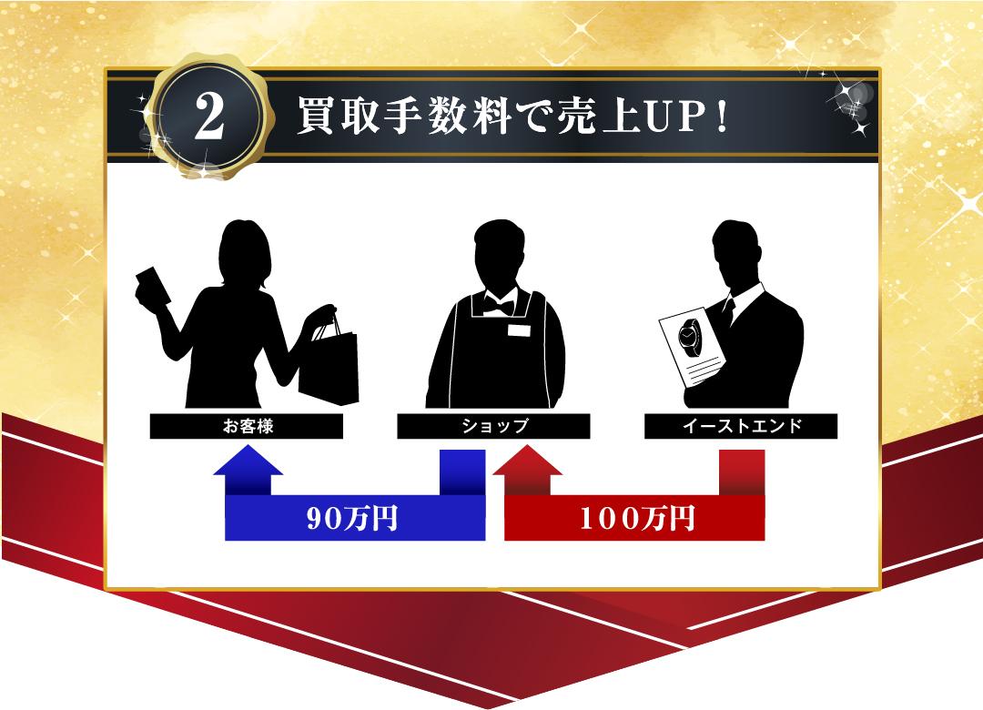2.買取⼿数料で売上UP!