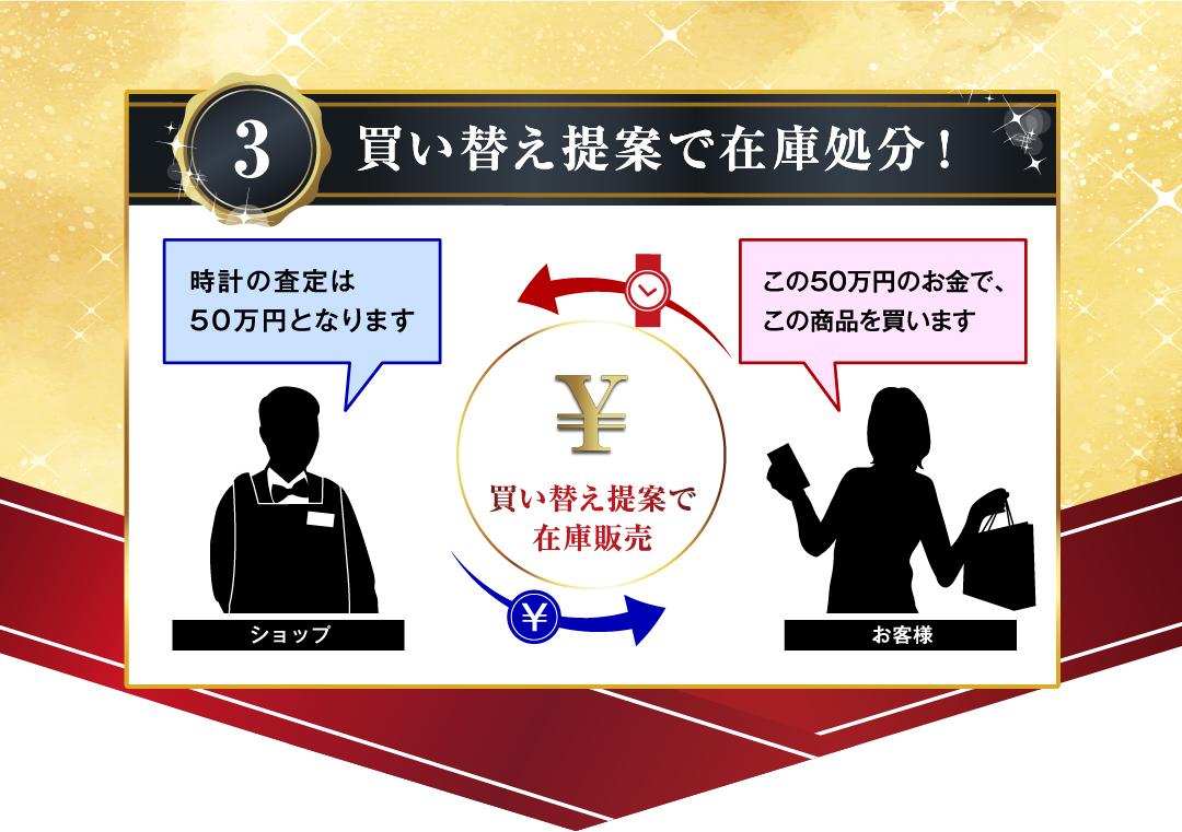 3.買い替え提案で在庫処分! 時計の査定は50万円となります この50万円のお⾦で、この商品を買います